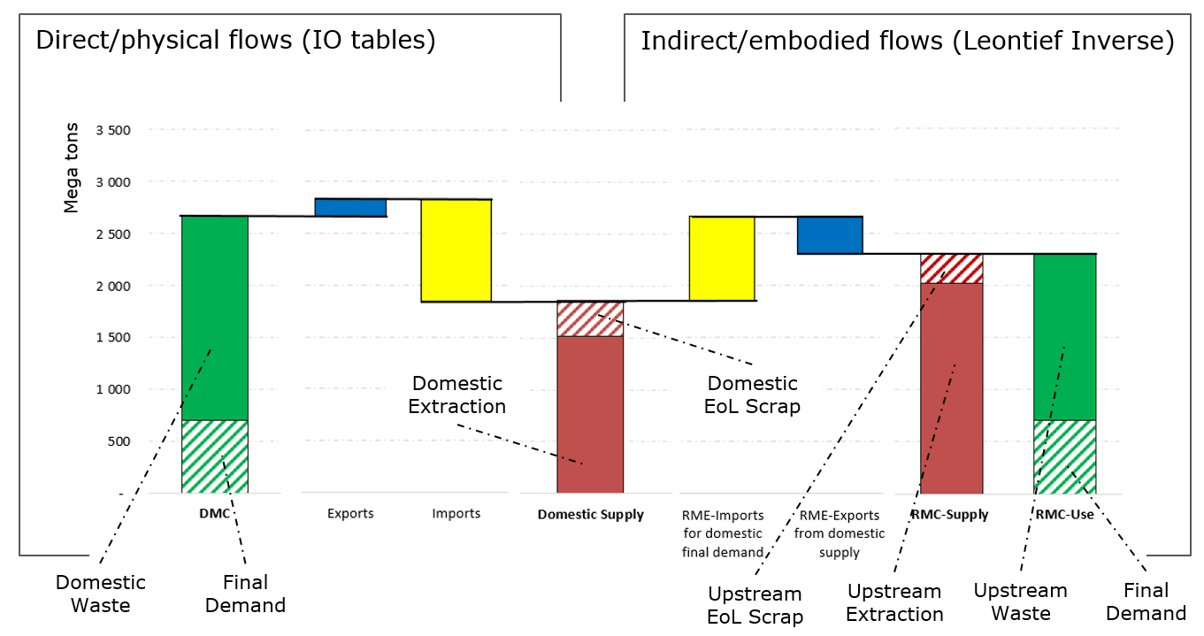 A set of consistent material flow indicators for China in 2014, derived from the global iron and steel PIOT